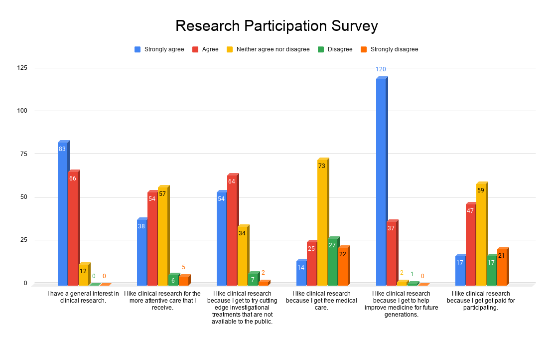 Research Participation Survey